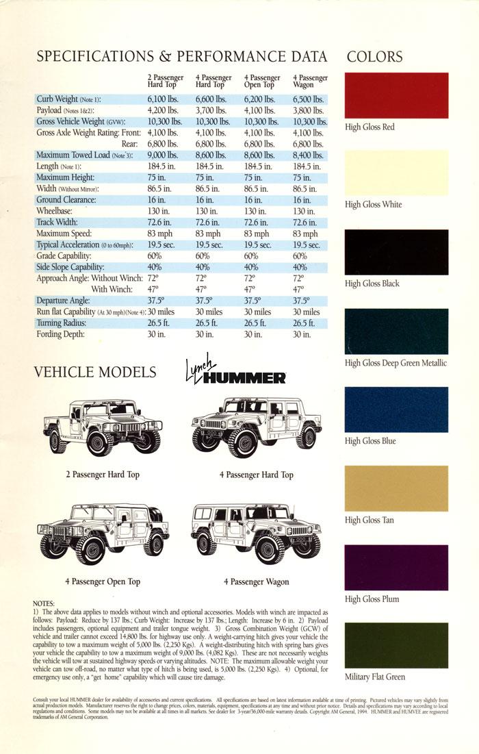 Hummer H1 1994 Model year changes